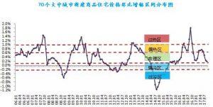 上海深圳房價漲幅跌回一年前 中介部分門店受煎熬關張