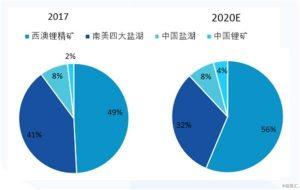 國泰君安:未來五年鋰行業複合增速將維持在18-20%