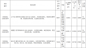 杭州市161.36億元出讓7宗地塊 世茂17.42億元、萬科40.6億元擴儲