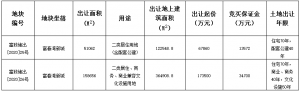 中交+融創26.14億元競得杭州市富陽區2宗地塊