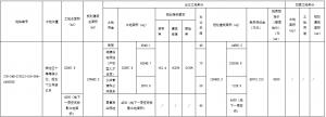 金水控股8.415億元摘得青島市李滄區一宗商住綜合用地
