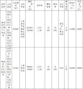 紹興越城區100.08億元出讓6宗涉宅用地 融創64.88億元競得4宗