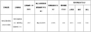 廣州市25.16億元出讓4宗商業用地 名創優品17.29億元摘得一宗