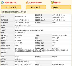 榮盛43.87億元競得杭州市濱江區一宗住宅用地 溢價29.91% 競自持2%