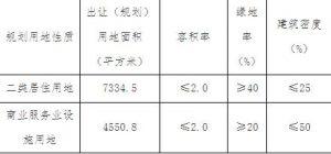天津55.02億元出讓7宗地塊 萬科14.72億元競得2宗