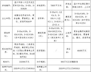 凱迪控股26億元競得溫州市龍灣區一宗商住用地 溢價率12.07%