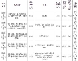 杭州蕭山69.23億元出讓5宗涉宅地塊 濱江集團49.08億元競得1宗