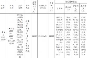 華潤置地聯合體40.31億元競得寧波1宗商住用地 溢價率11.48%