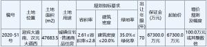招商蛇口15.62億元競得徐州市一宗住宅用地 溢價率132.10%
