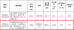 博策1.8億元競得杭州市臨安區一宗住宅用地 溢價29.37% 競自持25%
