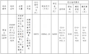 金隅集團23.78億元競得寧波市鄞州區一宗商住用地 溢價率40.04%