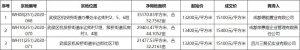 三聚億15100元/平競得成都1宗住宅用地 溢價率14.39%