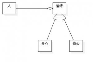 軟件設計模式學習(二十四)狀態模式