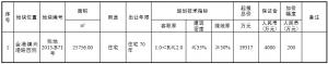 蘇州市4.43億元出讓2宗住宅用地 中瑞恆基2.49億元競得一宗_馬賽克,馬賽克瓷磚