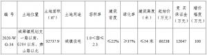 山東鐵路發展6.4億元競得蘇州太倉市一宗住宅用地 溢價率6.47%_沙發換皮
