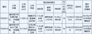 南通市28.7億元出讓10宗地塊 中駿9.2億元競得一宗_家具訂製工廠推薦