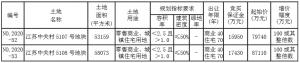 江南匯金控股16.7億元競得常州溧陽市2宗住宅用地_隱形鐵窗