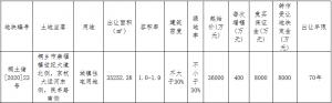 藍光+恆旺4.96億元競得嘉興桐鄉市一宗住宅用地 溢價率37.78%_木質地板