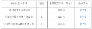 融創+上海城建21.46億元競得上海市楊浦區一宗居住用地_家具工廠推薦