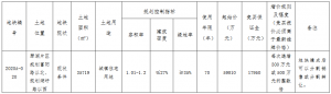 招商蛇口5.98億元摘得蘇州常熟市一宗地塊 樓麵價13954元/㎡_家具訂製工廠推薦