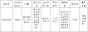 中駿9.2億元競得南通海安市一宗商住用地 溢價率15.47%_沙發修理