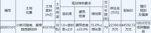 興邦置業5.55億元競得鹽城亭湖區1宗住宅地塊 溢價率24.44%_實木地板
