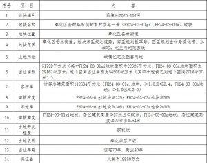 榮安12.41億元競得寧波奉化區1宗住宅用地 溢價率25.22%_北部家具設計