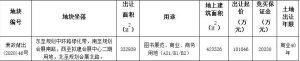 杭州大會展10.16億元競得杭州1宗商業用地_家具批發推薦