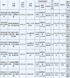 江蘇淮安31.46億元出讓6宗商住用地 碧桂園22.19億元競得2宗_古典家具推薦