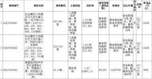 江西隆和地產聯合體2.91億元競得南昌1宗居住用地 溢價率16.35%_隱形鐵窗