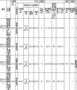 青島23.46億元出讓15宗地塊 綠地集團11.05億元競得4宗_新古典家具
