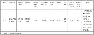 華潤18.3億元競得重慶市渝北區2宗居住用地_馬賽克,馬賽克瓷磚