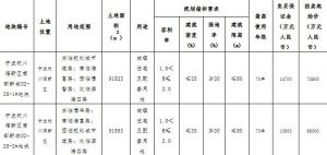 祥源8.69億元競得寧波杭州灣1宗住宅用地 溢價率27.79%_新古典家具