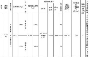 海信置業2.65億元競得青島萊西2宗地塊_實木地板