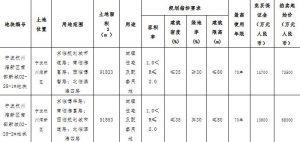 港中旅9.5億元競得寧波1宗住宅用地 溢價率29.25%_家具批發