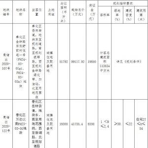 榮安5.64億元競得寧波奉化區1宗住宅用地 溢價率35.22%_古典家具