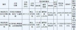 960輪競價 建發35.24億元競得淮安清江浦區1宗商住用地 溢價率55.24%_北部家具設計