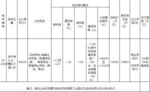 奧園7.42億元競得漳州角美1宗商住地塊_北部新古典家具推薦