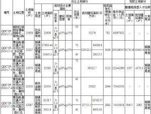 青島動車小鎮6.8億元競得青島4宗地塊_設計師