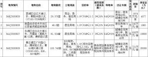 南昌63.1億元出讓7宗地塊 保利17.43億元競得1宗_北部新古典家具推薦