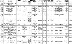 武漢53.82億元出讓14宗地塊 融創聯合體29.23億元競得4宗_家具訂製工廠