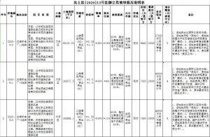 華潤55.9億元競得瀋陽3宗地塊_地板施工