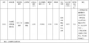 重慶市18.69億元出讓3宗地塊 越秀14.35億元競得一宗_木質地板