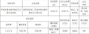 中南5.58億元競得紹興諸暨市1宗商住用地 溢價率9.83%_台中室內設計