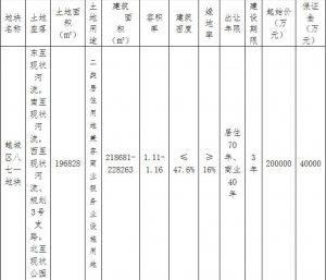 紹興越城區23.25億元出讓2宗地塊 華潤聯合體20億元競得1宗_木質地板