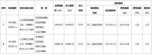 南京市江北新區33.4億元出讓2宗地塊 招商、南國置業各得一宗_新古典家具