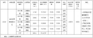 越秀14.35億元競得重慶市渝北區一宗地塊 溢價率10.67%_家具工廠推薦