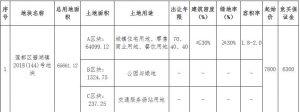 麗水勇安地產2.01億元競得浙江麗水1宗商住用地 溢價率157.69%_木質地板