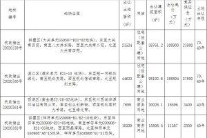 杭州39.55億元出讓4宗地塊 綠城理想小鎮1.13億元競得1宗_沙發換皮