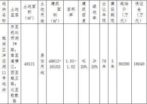中交地產9.7億元競得紹興越城區1宗住宅用地 溢價率20.95%_ 超耐磨木地板